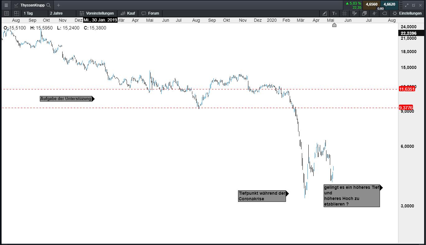 Thyssen Aktienkurs