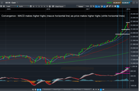 What is Moving Average Convergence Divergence   Trading MACD   CMC