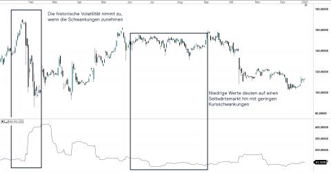 Volatilität Definition