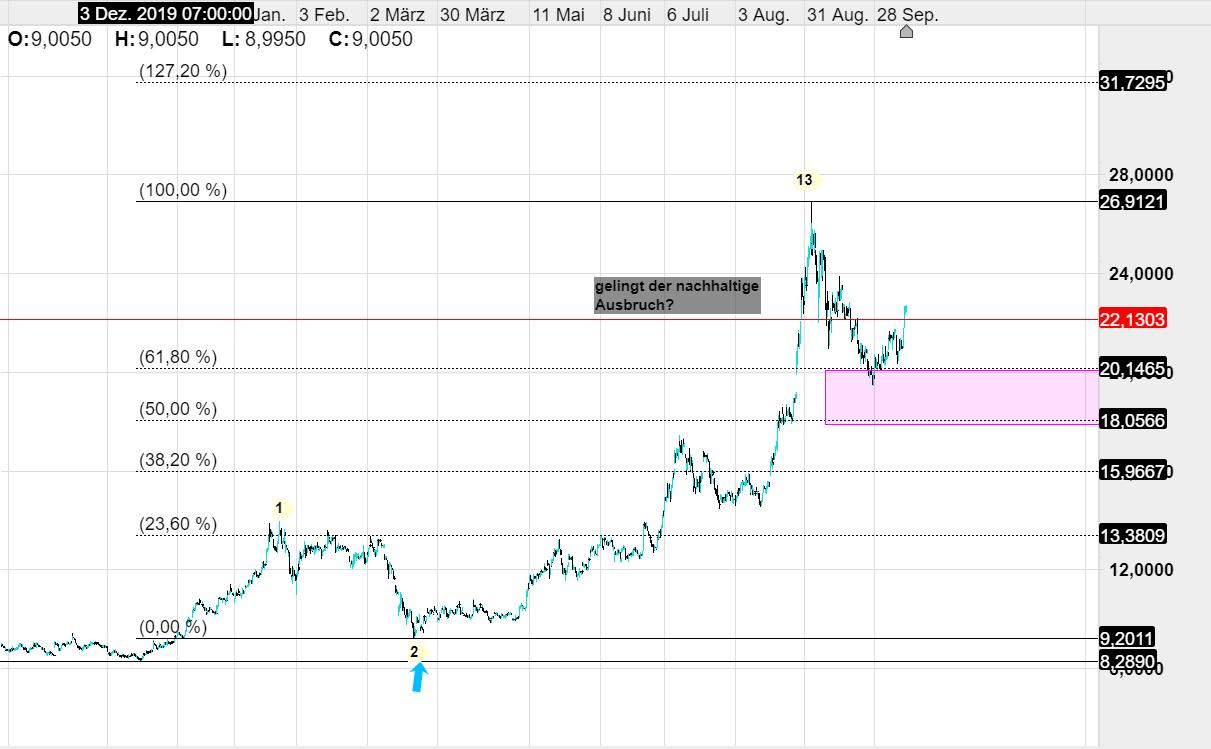 Cmc Markets Handelszeiten
