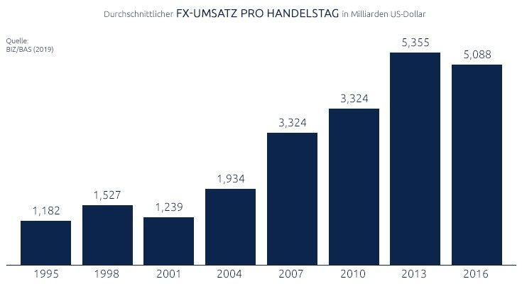 Der Forex-Umsatz und seine Entwicklung von 1995 bis 2016