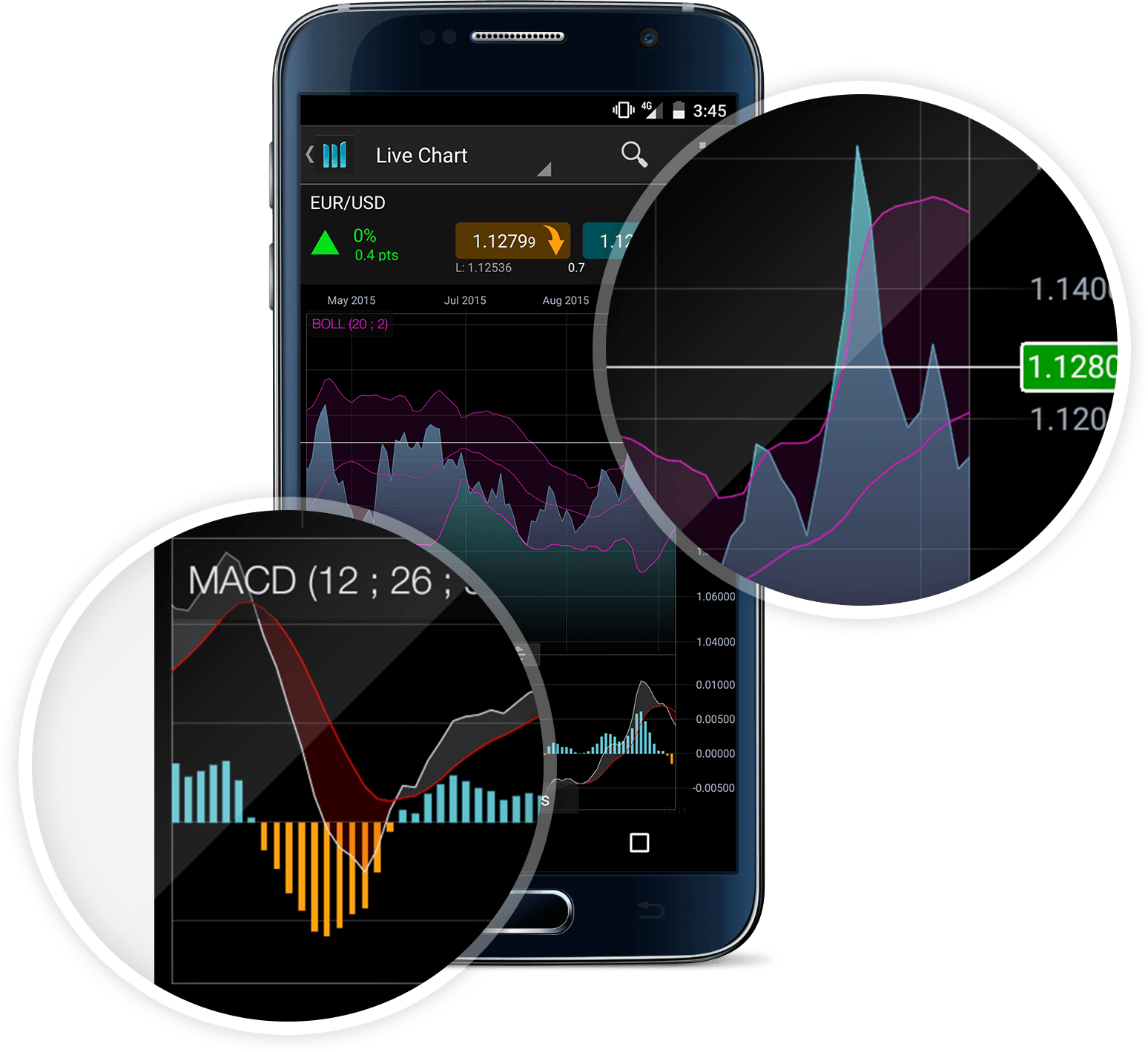 Best forex chart android