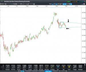 ANZ CFD Daily