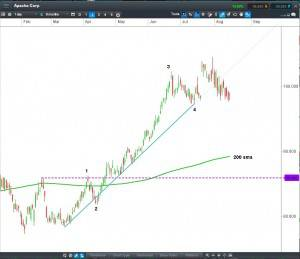 Apache Corp CFD Daily