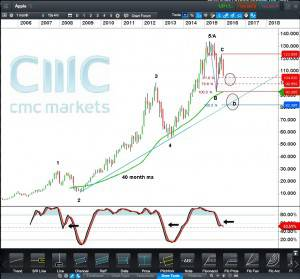 Apple Inc CFD - Monthly Click to enlarge