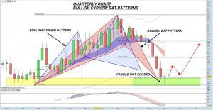 AUDNZD Quarterly Chart