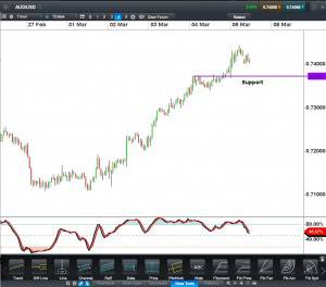 AUDUSD CFD 60 minute