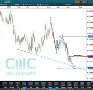 AUDUSD cash CFD Daily