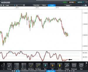 Aussie Dollar CFD