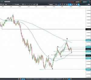 Aussie Dollar CFD chart signals