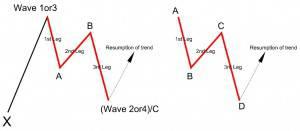Basic Zigzag Patterns