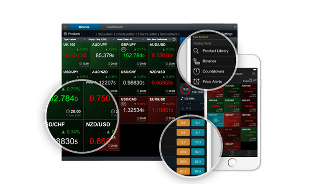 Day trading with binary options