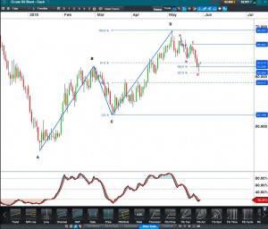 Crude oil Brent Cash CFD