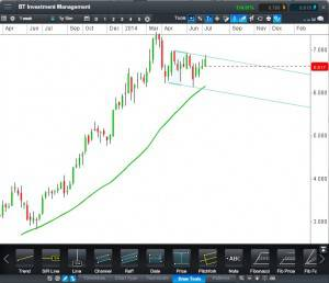 BT Investment Management - Daily