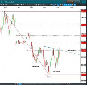 Caltex CFD Daily  Click to Enlarge