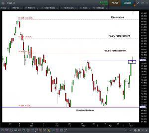 CBA.ASX Daily Click to enlarge