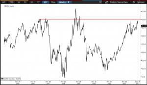 CBA forward price earnings. Source: Bloomberg