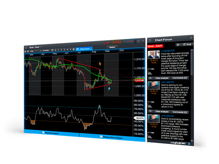Chart forum