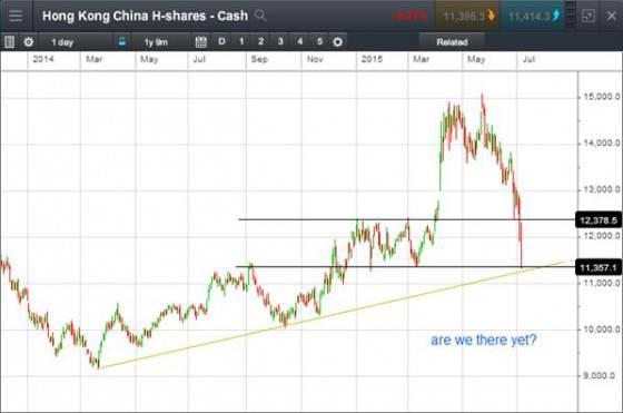 Hong Kong China H shares - cash