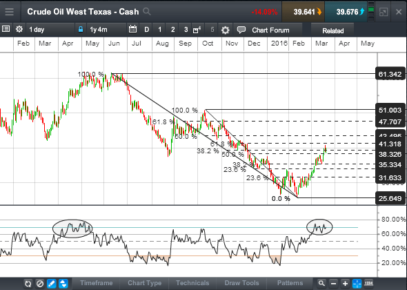 Crude Oil WTI: Is the recovery running out of gas or just