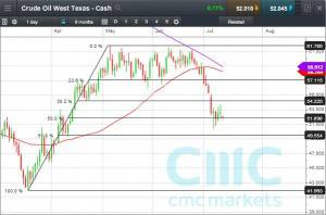 Crude Oil West Texas Cash CFD Click to Enlarge