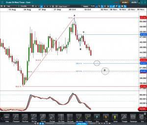 Crude oil WTI Cash Daily