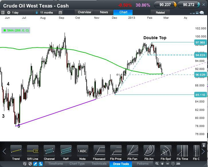 Crude Oil - West Texas Cash CFD - Daily