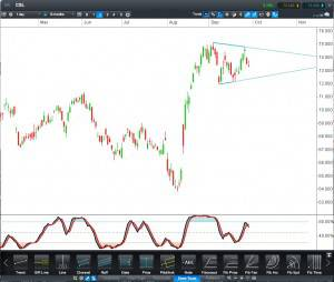 CSL CFD Daily