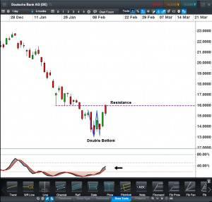 Deutsche Bank Chart Daily CFD