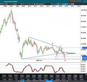 Deutsche Bank Chart Monthly CFD Click to Enlarge