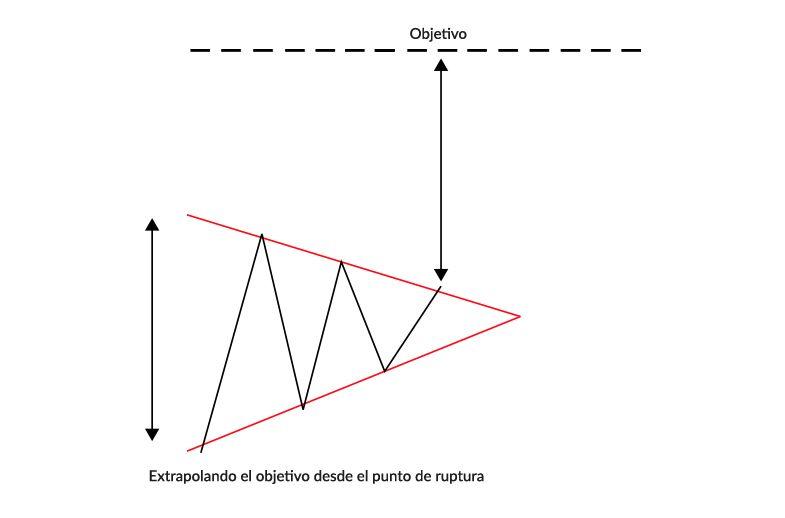 Trading con Reconocimiento de Patrones y Figuras Tecnicas | Guias de ...