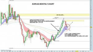 EURCAD Monthly Click to Enlarge