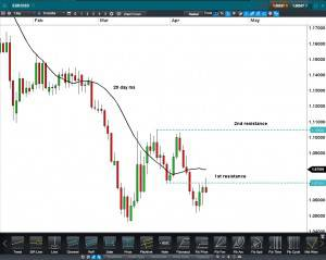 EURUSD CFD Daily Click to enlarge