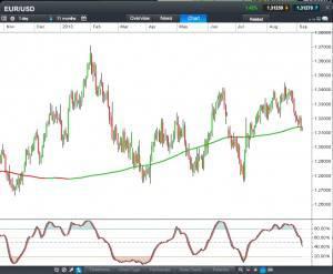 Eurodollar CFD Daily