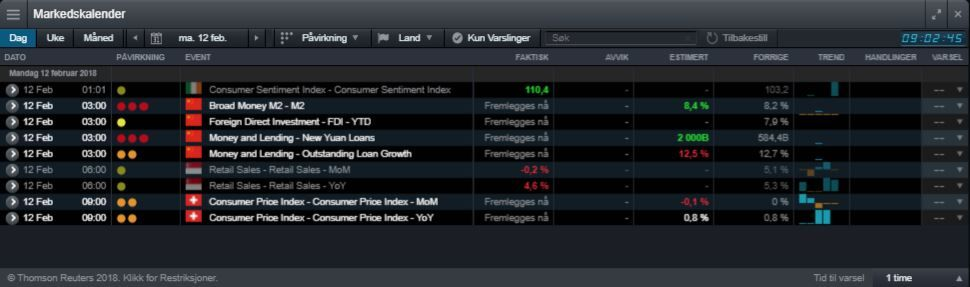 Calendario Economico Markets.Calendario Economico Settimanale Cmc Markets