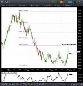 Fortescue rally Weekly chart: Source CMC pro platform