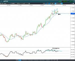 GBPCAD Chart 4 hour