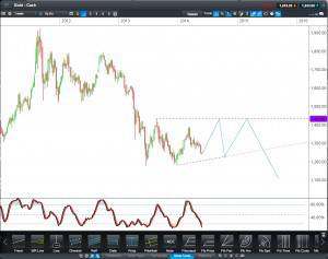 Gold Ascending Triangle Theory