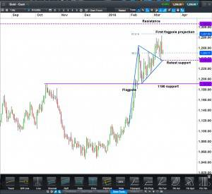 Gold cash CFD Daily