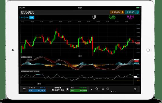新一代交易平台移动端iPad