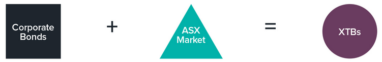 Asx call and put options bonds