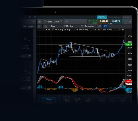 Platform charting