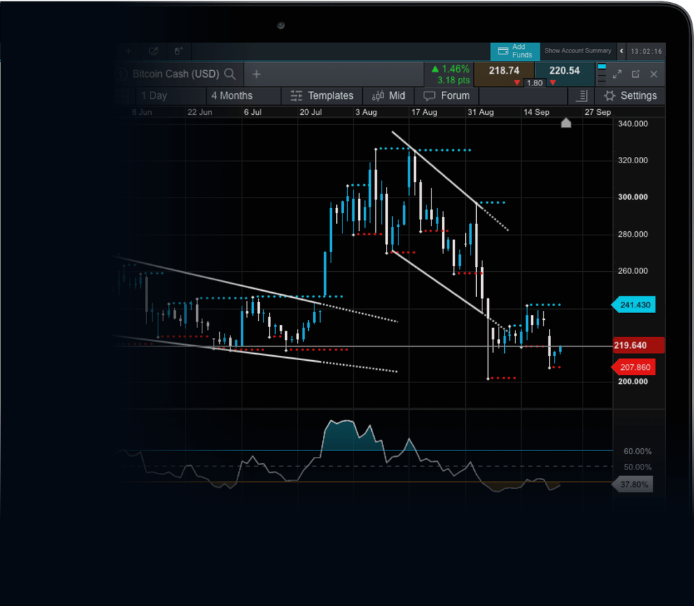 cmc bitcoin trading