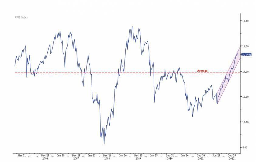 S&P/ASX 1 Yr Forward PE. Source: Bloomberg