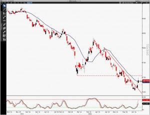 Dalian iron ore Source: Bloomberg