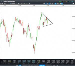 National Australia Bank CFD - Daily