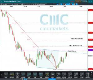 Crude Oil West Texas CFD Daily Click to Enlarge