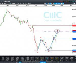 Origin Energy share CFD Daily Click to Enlarge