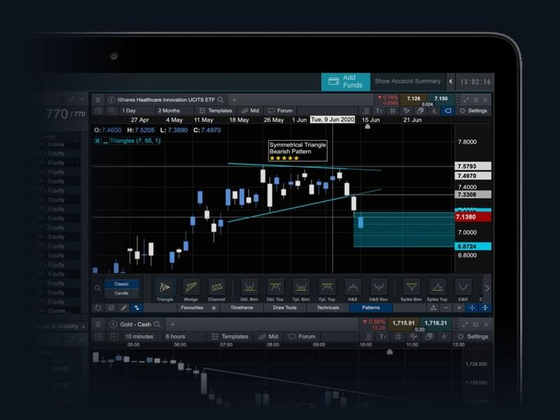 Chart pattern scanner
