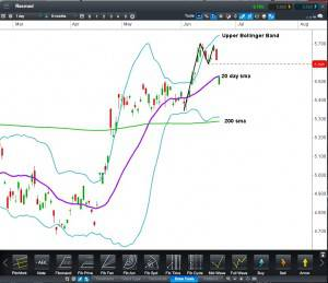 Resmed stock CFD
